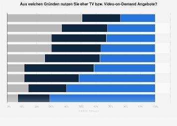 Umfrage zu den Gründen der TV bzw. Video-on-Demand Nutzung in Österreich 2017