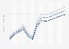 Lebenserwartung in Sambia bis 2017