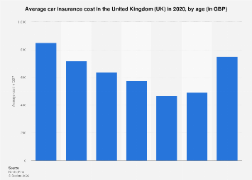 Average Car Insurance Cost >> Average Car Insurance Cost By Age 2018 Uk Statistic