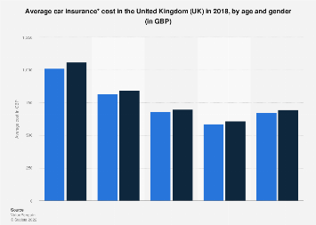 Average Car Insurance Cost By Age And Gender 2018 Statistic Statista