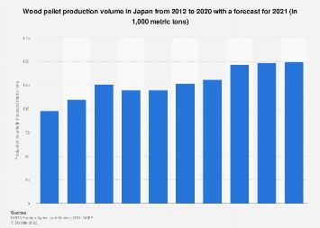 Production amount wood pellets Japan 2009-2018
