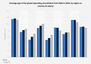 Worldwide aircraft fleet age by region 2018-2028