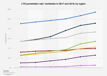 Global LTE penetration by region 2017-2018