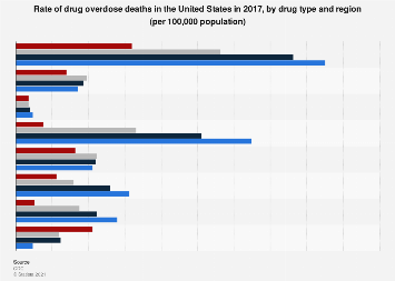 U.S. drug overdose death rate in 2015, by drug type and region