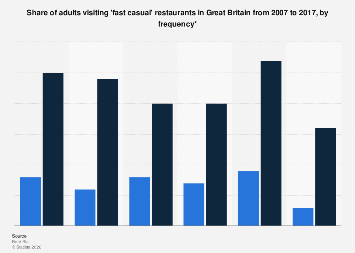 Fast casual dining: frequent restaurant visitors in Great Britain 2007-2017