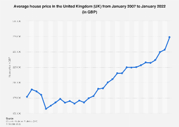Average House Price In The Uk 2007 2019 Statista