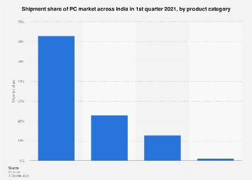 PC market shipment share in India Q1 2017 by product category
