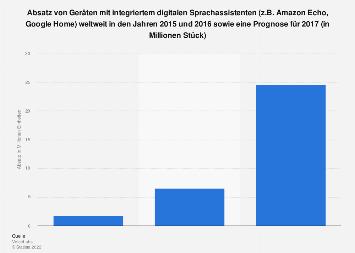 Prognose zum Geräte-Absatz von digitalen Sprachassistenten weltweit bis 2017