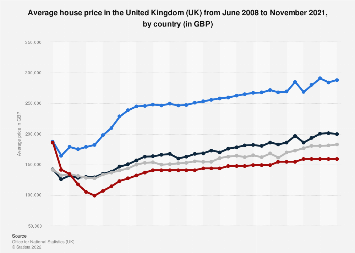Average house price in the United Kingdom (UK) 2007-2018, by country