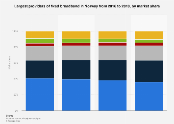 Largest providers of fixed broadband in Norway 2016-2018, by market share