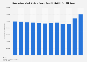 Sales volume of soft drinks in Norway 2010-2018