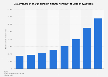 Sales volume of energy drinks in Norway 2014-2018