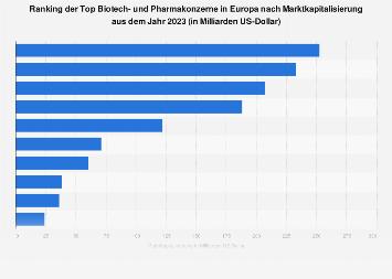 Marktkapitalisierung der Top 10 Biotech- und Pharmakonzerne in Europa 2017