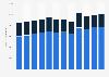 Sales volume of water in Norway 2010-2018, by type