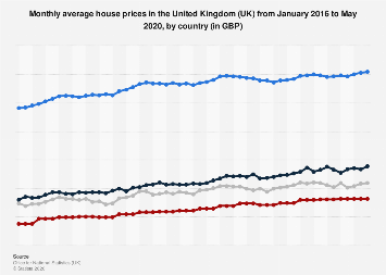 Monthly average house prices in the United Kingdom (UK) 2016-2018, by country