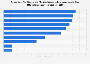 Biotech- und Pharmakonzerne - Mitarbeiter der größten Unternehmen in Europa 2017