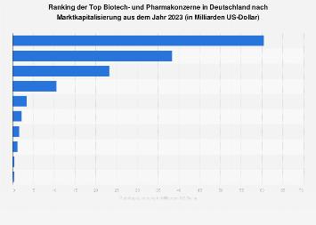 Marktkapitalisierung der Top 10 Biotech- und Pharmakonzerne in Deutschland 2018