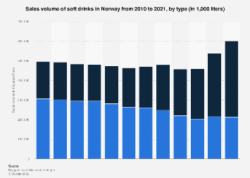 Sales volume of soft drinks in Norway 2010-2017, by type