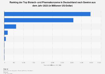Gewinn der Top Biotech- und Pharmakonzerne in Deutschland 2017