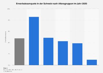 Erwerbslosenquote in der Schweiz nach Altersgruppen 2018