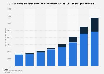 Sales volume of energy drinks in Norway 2014-2017, by type