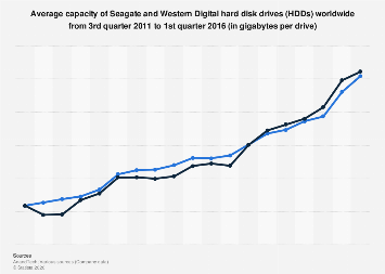 Average hard drive capacity of WD and Seagate globally 2011