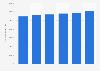 Long term leasing car fleet in France 2009-2014