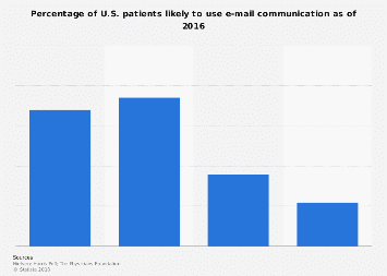 Likely/unlikely usage of e-mail communication in U.S. patients 2016