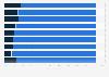 Breakdown of gender structure in local police in the U.S. in 2013