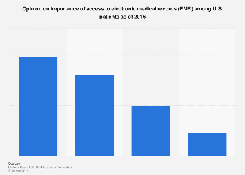 Opinion on importance of EMR access as to U.S. patients in 2016