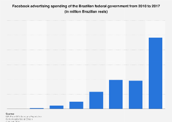 Brazil: ad spend of the federal government in Facebook 2010-2016