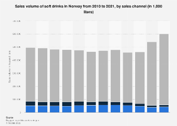 Sales volume of soft drinks in Norway 2010-2017, by sales channel