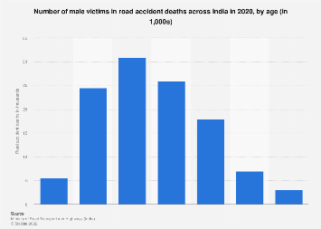 Number of male victims in road accident deaths in India 2017 by age