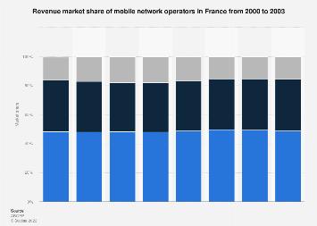 Revenue market share of mobile network operators in France 2000-2003