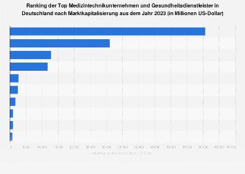 Marktkapitalisierung der Top Medizintechnikunternehmen in Deutschland 2017