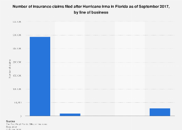 Insurance claims filed after Hurricane Irma in Florida as of September 2017, by line