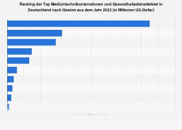 Gewinn der Top Medizintechnikunternehmen in Deutschland 2017