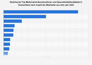 Anzahl der Mitarbeiter der Top Medizintechnikunternehmen in Deutschland 2019
