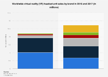 Virtual reality headset shipments worldwide 2016-2017, by brand