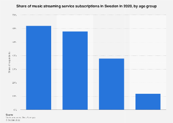 Share of music streaming service subscriptions in Sweden 2019, by age group