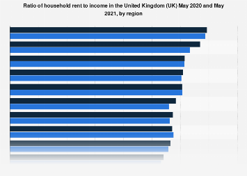 Household rent to income ratio in the United Kingdom (UK) 2017-2018, by region