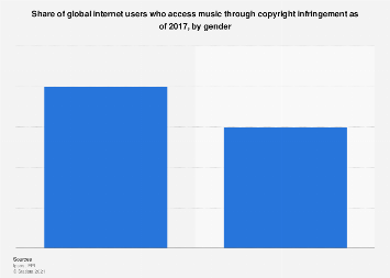 Global reach of music copyright infringement 2017, by gender