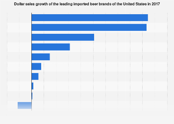 Sales growth of the leading imported beer brands in the U.S. 2017