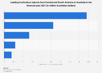 Leading horticultural products imported from South America to Australia FY 2018