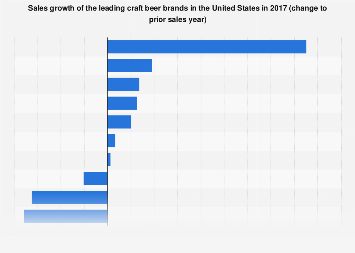 Sales growth of the leading craft beer brands in the U.S. 2017