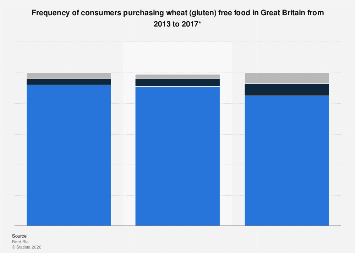 Frequency of purchasing wheat/gluten-free food in Great Britain 2013-2017
