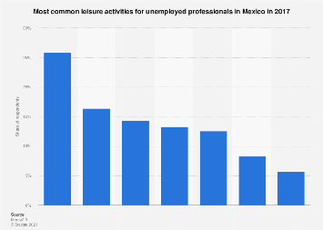 Preferred leisure activities of unemployed professionals in Mexico in 2017