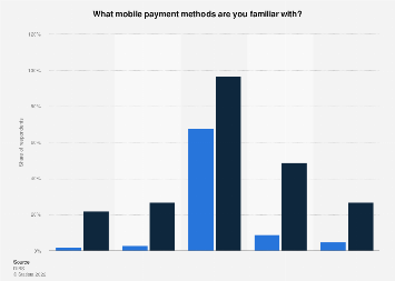 Survey on awareness of existing mobile payment methods in Sweden 2017