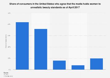 U.S. consumer attitudes towards media beauty standards 2017