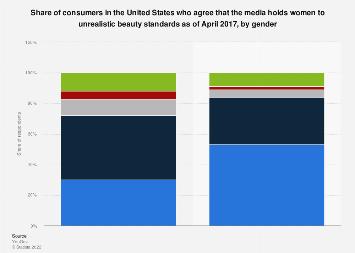 U.S. consumer attitudes towards media beauty standards 2017, by gender